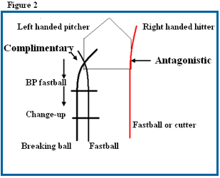 04C-03_PitchingStrategy_Fig2